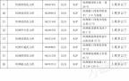 最新版坦洲具有办学资格的幼儿园(托儿所)名单(附联系方式,2015.12.18更新)