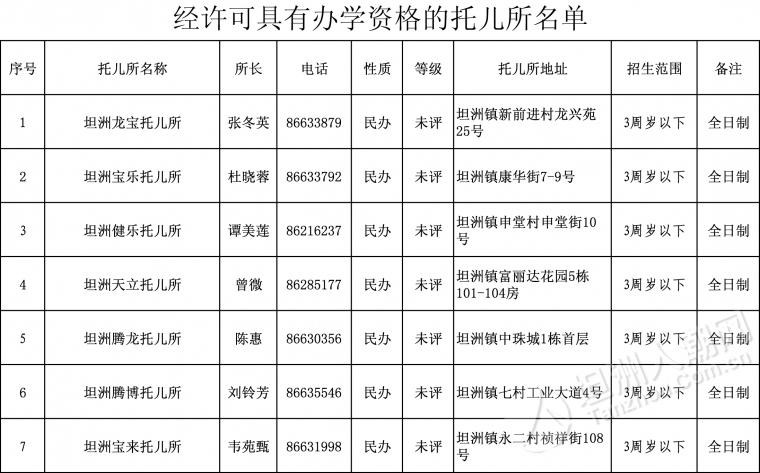 2016.4.6最新版坦洲镇范围内具有办学资格的幼儿园(托儿所)名单