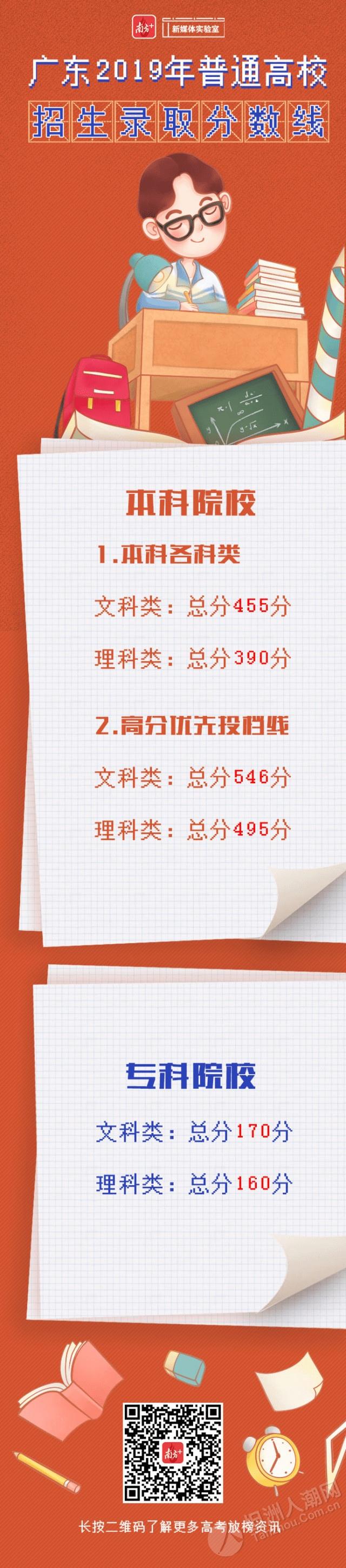 分数高到被屏蔽!今年文理科前50名分布:广州第一,东莞第二