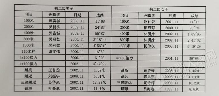 坦洲中学校运会有些纪录创造者霸榜多年