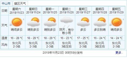 坦洲入冬再次失败!气温逐步回升