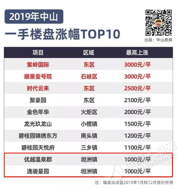 2019年中山一手楼盘涨幅top10,坦洲占了2席