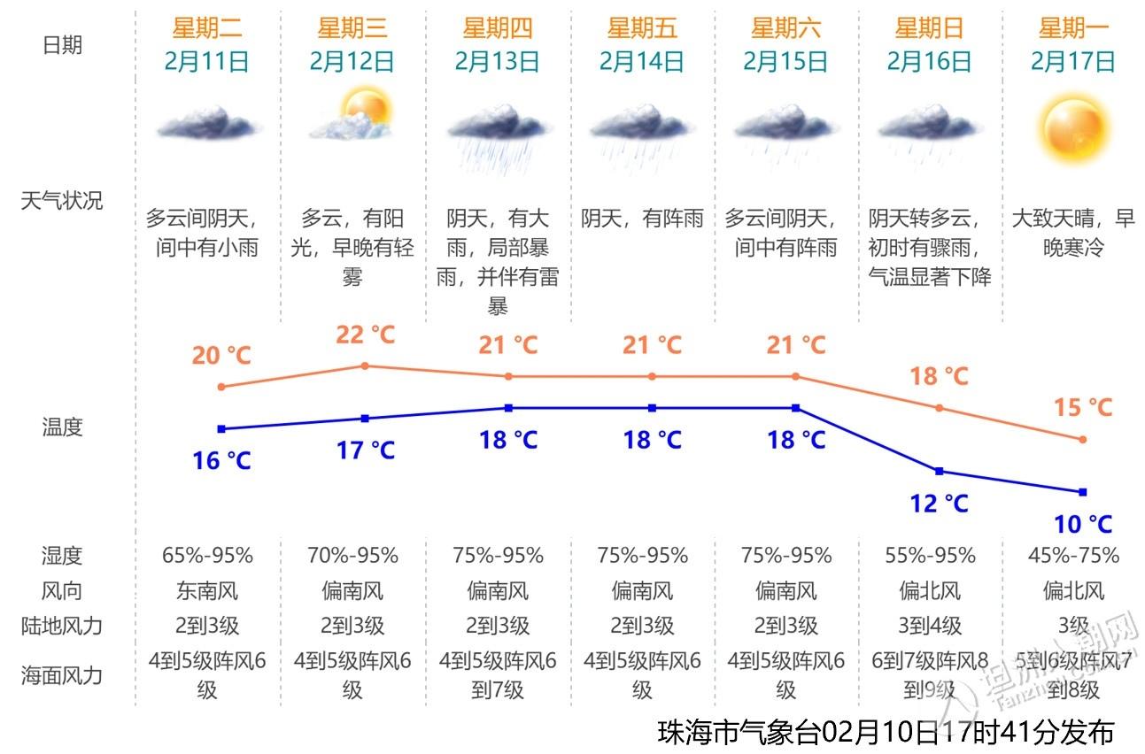 马上杀到!珠海今年来最强降雨!气温跌至10℃以下!