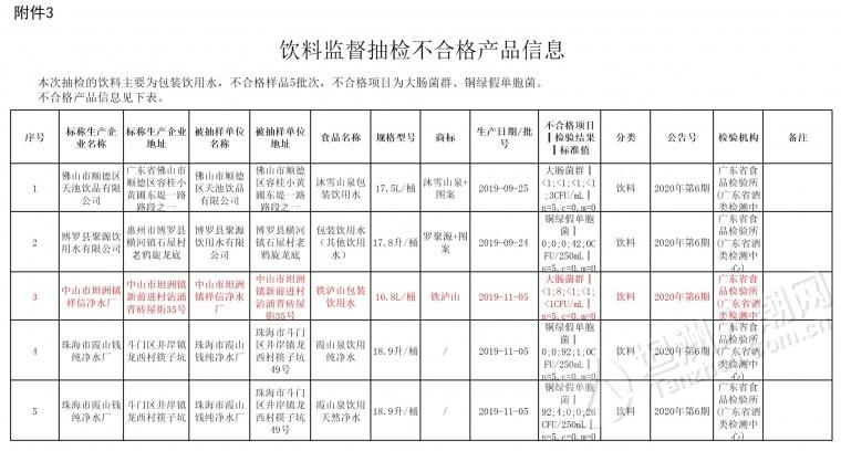 广东通报16批次不合格食品 坦洲生产1款饮用水不合格