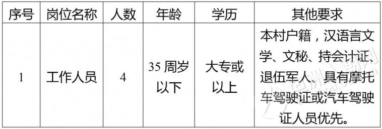 群联村公开招聘4名工作人员