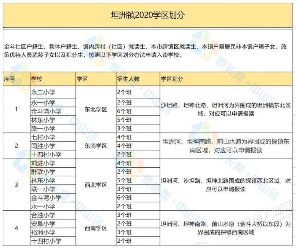 2020坦洲镇招生人数&学区划分