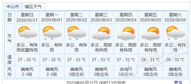 坦洲今日多云,有阵雨或雷阵雨,最高气温32度