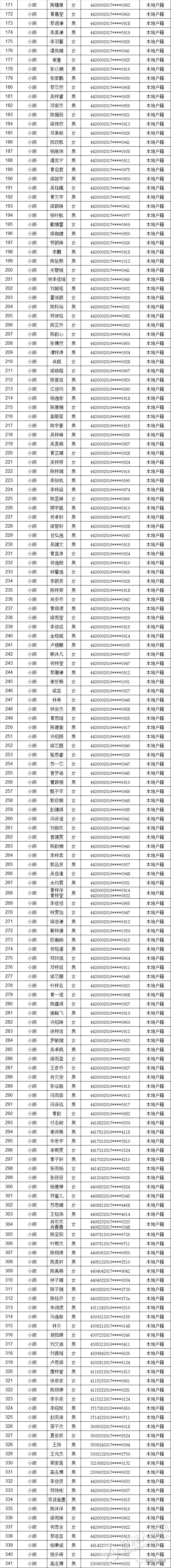 坦洲镇中心幼儿园2020年秋季招生小班本地幼儿抽签名单