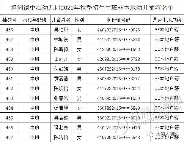 坦洲镇中心幼儿园2020年秋季招生中班、大班幼儿抽签名单