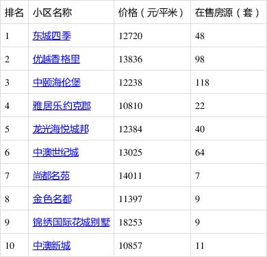 二手房热搜榜单揭晓:坦洲镇最热小区竟是它!