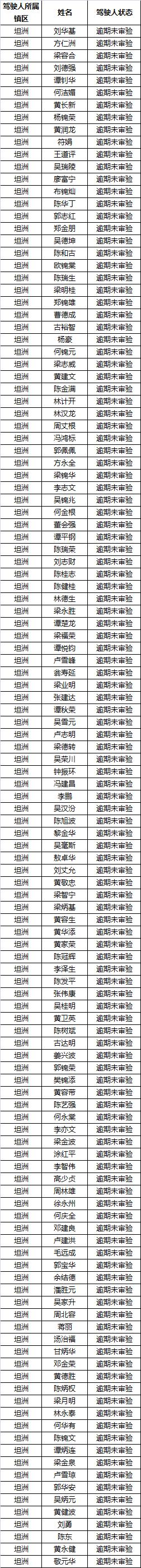 坦洲交警曝光一批重点隐患驾驶人名单!快看看名单有没有你?
