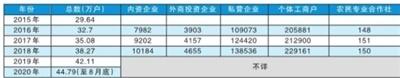 中山营年均净增市场主体3万多户!坦洲营商环境提升!