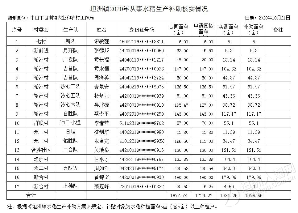 原来坦洲这么多人种水稻!2020年从事水稻生产核实情况的公示...