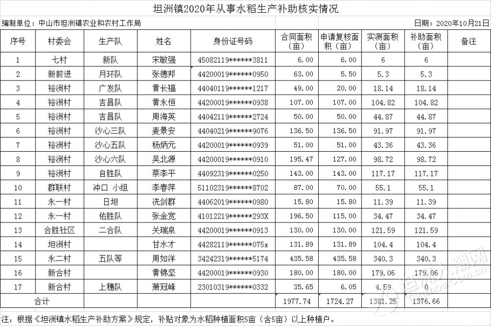 公示中!坦洲17人拟获水稻生产补助
