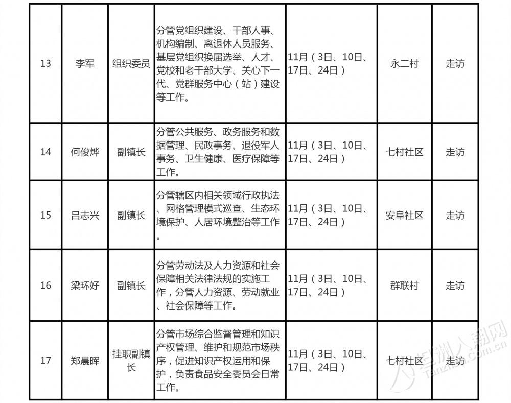 坦洲镇领导班子驻点接待群众安排表(2020年11月份)