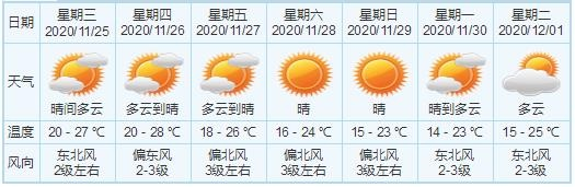 坦洲今天清凉,森林火险橙色预警信号生效中