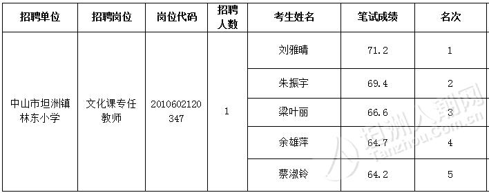 坦洲镇林东小学所属岗位的面试人员名单出炉!