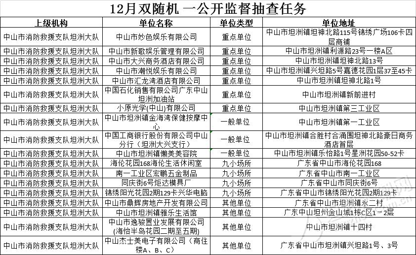 """消防支队12月份坦洲 """"双随机、一公开""""抽查名单公布"""