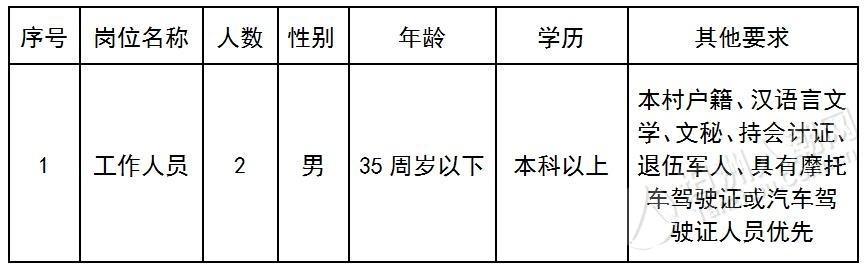 报名要赶紧咯!裕洲村公开招聘工作人员2名(2020.12.30截止报名)