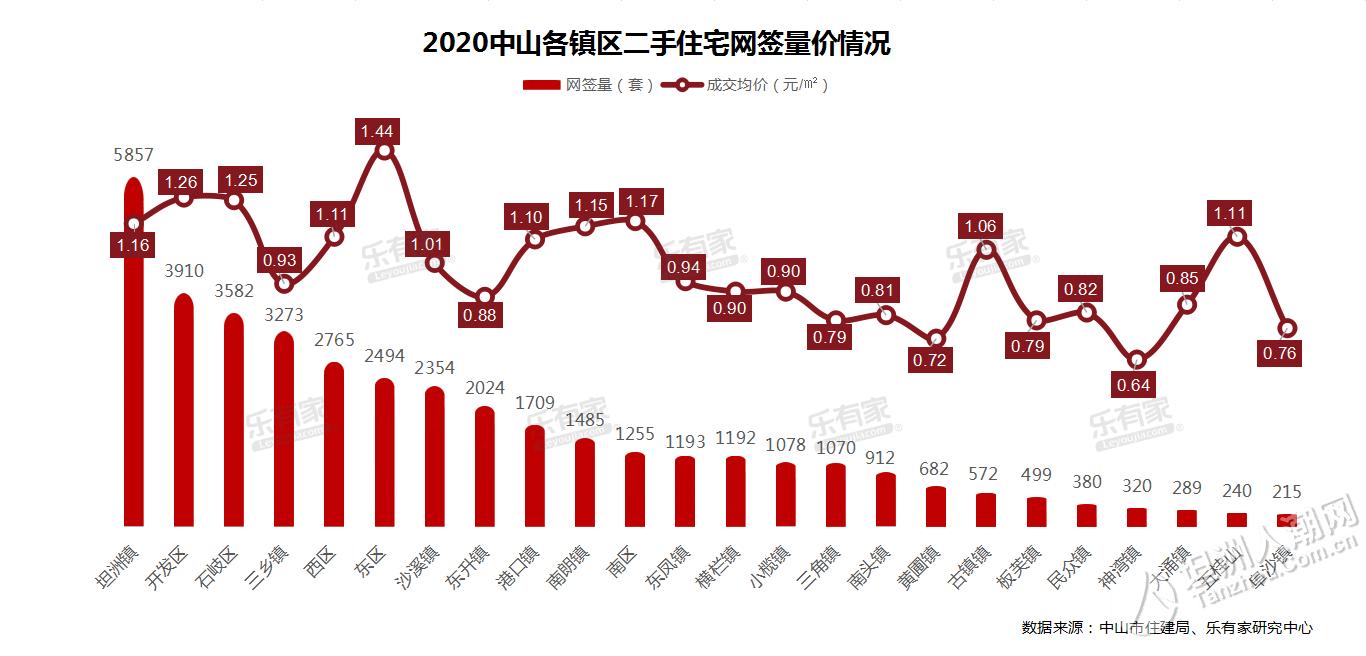 硬核数据曝光!坦洲发展势头强劲!2020年中山二手房市场大揭秘!