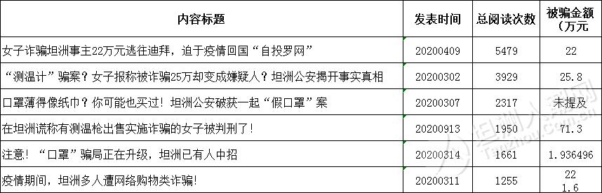 【人潮网风云榜】2020年,坦洲防疫物资骗案!有人被骗70多万...