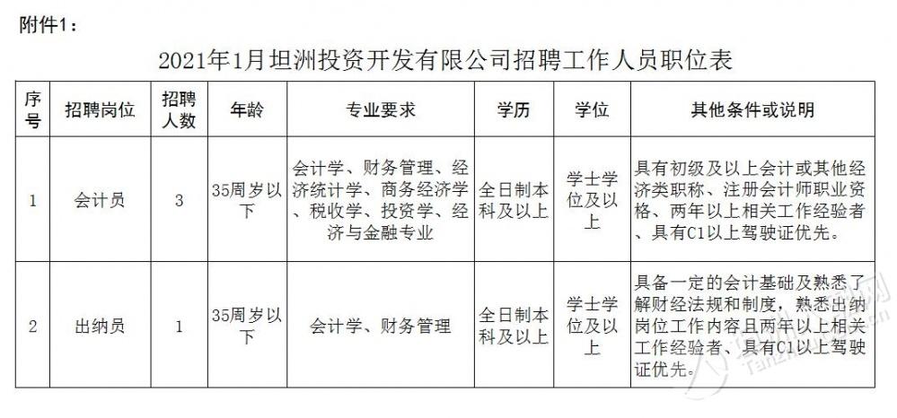 年薪约九万元起!坦洲投资开发有限公司招聘工作人员4名(2021.2.5截止)